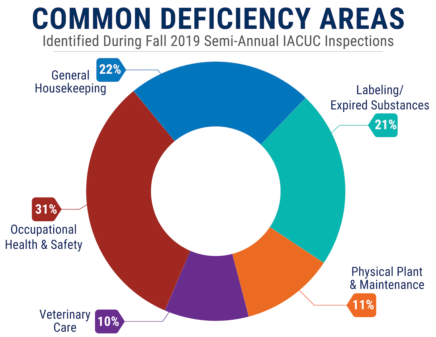 Donut chart outlining common deficiency areas found during Fall 2019 semi-annual IACUC facility inspections