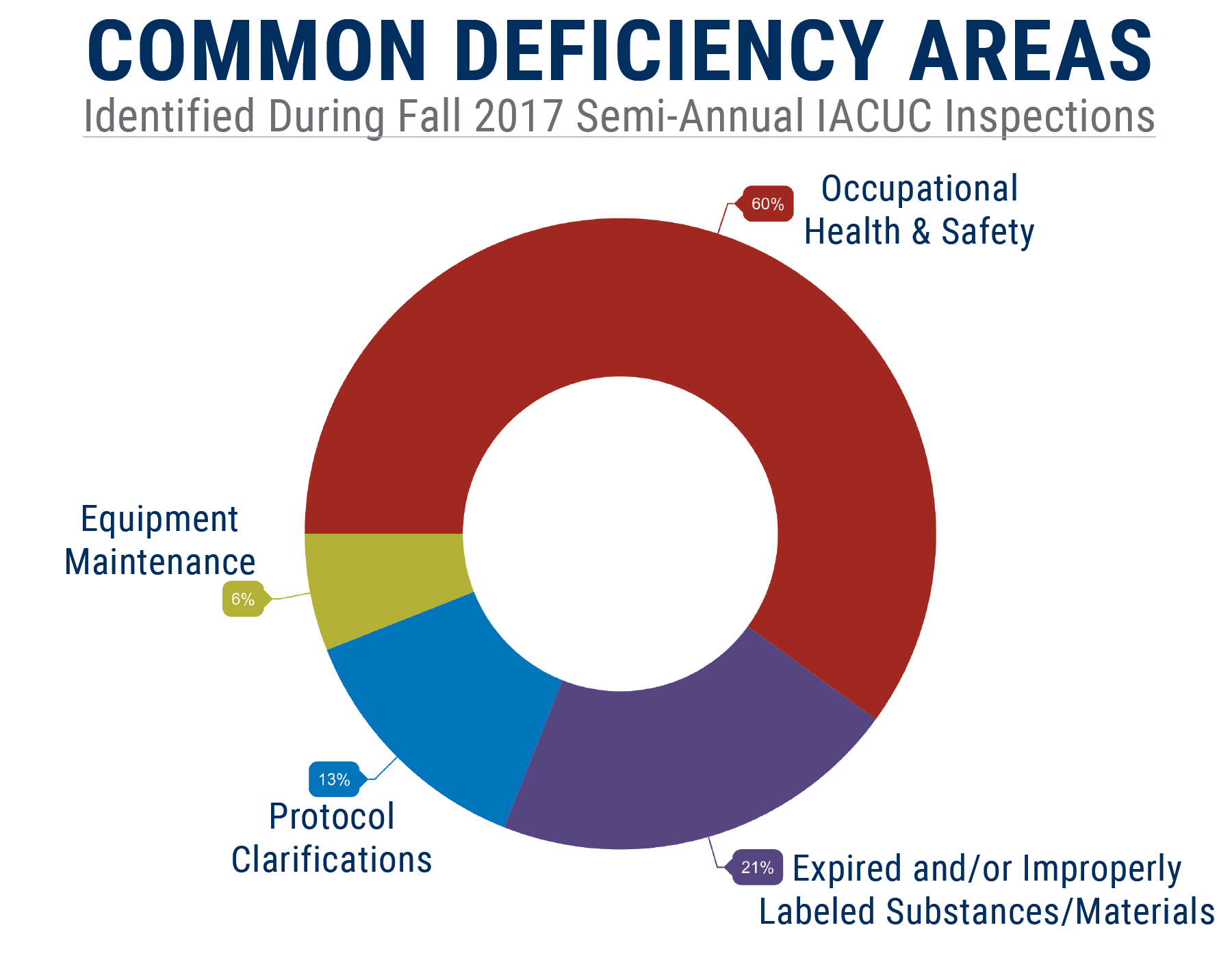 Donut chart outlining common deficiency areas found during Fall 2017 semi-annual IACUC facility inspections