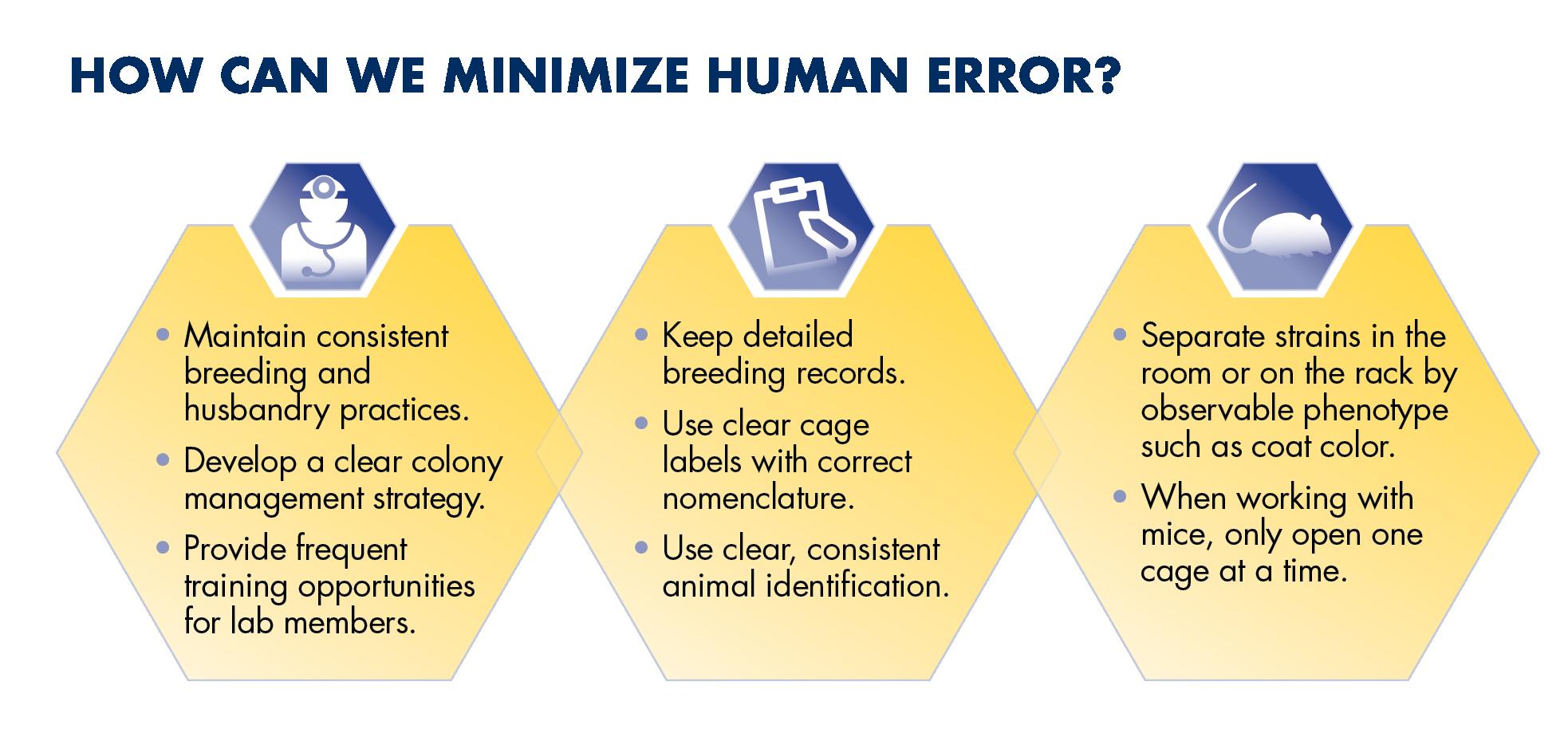 Three hexagon icons that explain how human error can be minimized through proper genetic quality controls
