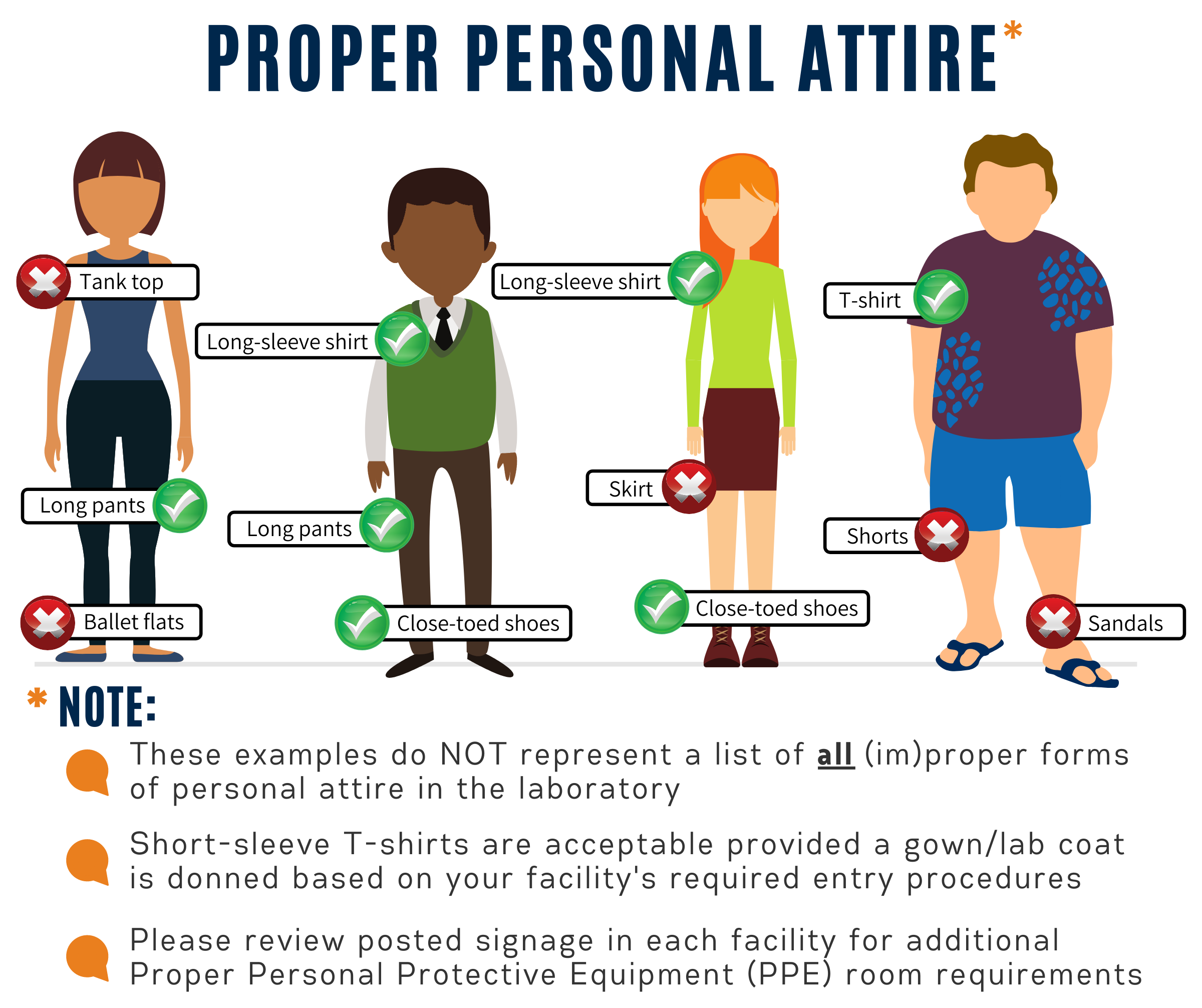 Diagram showing people wearing different personal attire in the laboratory
