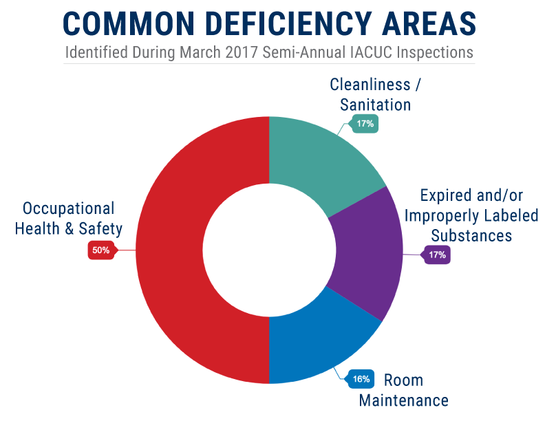 Donut chart outlining common deficiency areas found during March 2017 semi-annual IACUC facility inspections